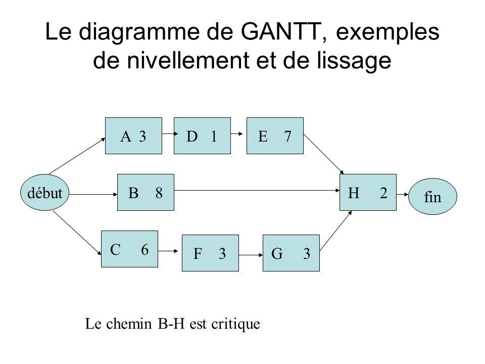 Le diagramme de GANTT, exemples de nivellement et de lissage début A 3 B 8 G 3F 3 C 6 D 1E 7 H 2 fin Le chemin B-H est critique