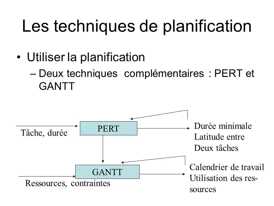 Les techniques de planification Utiliser la planification –Deux techniques complémentaires : PERT et GANTT Tâche, durée Ressources, contraintes PERT GANTT Durée minimale Latitude entre Deux tâches Calendrier de travail Utilisation des res- sources