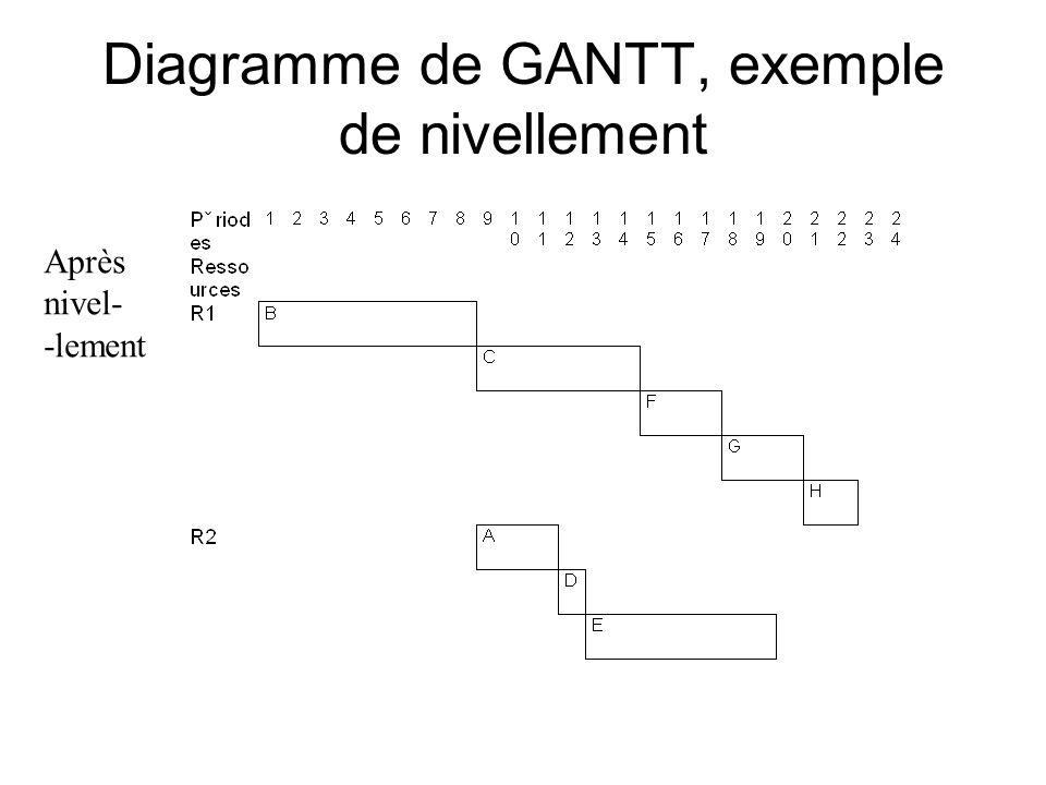 Diagramme de GANTT, exemple de nivellement Après nivel- -lement