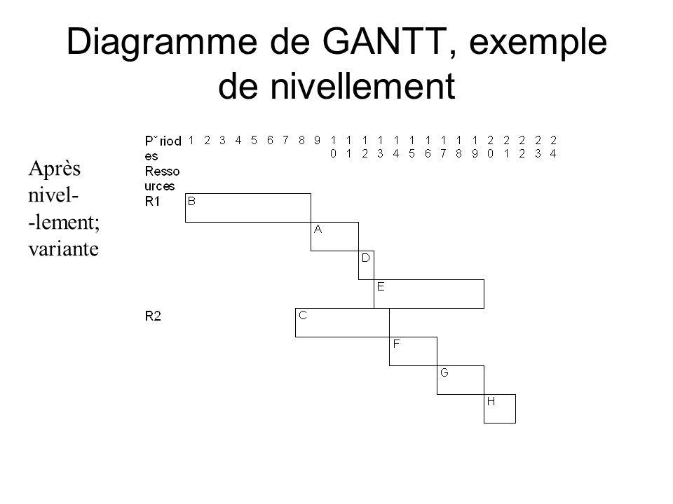 Diagramme de GANTT, exemple de nivellement Après nivel- -lement; variante