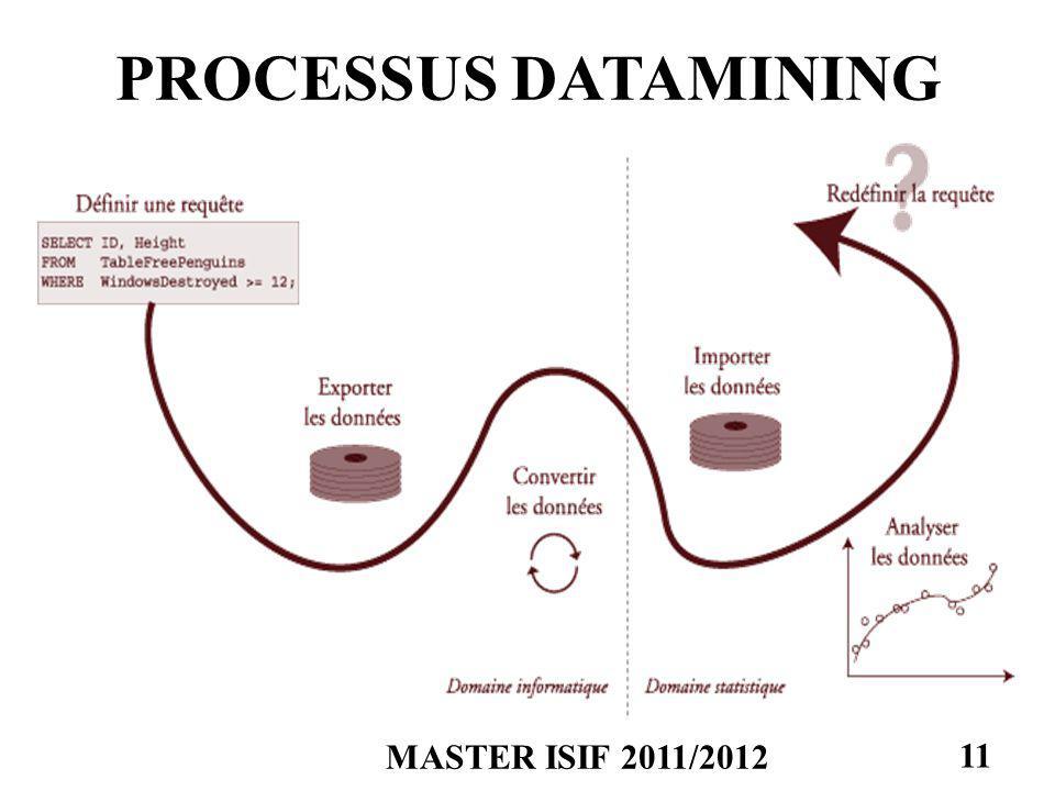 MASTER ISIF 2011/2012 11 PROCESSUS DATAMINING