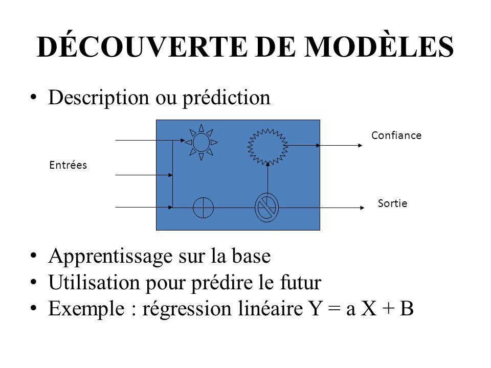 Entrées Sortie Confiance DÉCOUVERTE DE MODÈLES Description ou prédiction Apprentissage sur la base Utilisation pour prédire le futur Exemple : régress