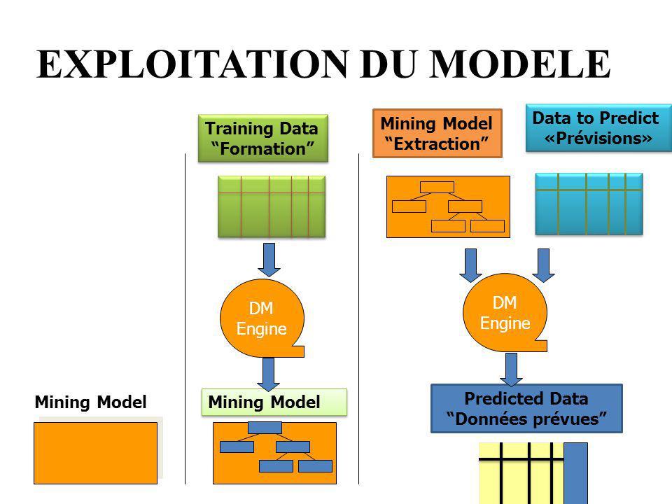 15 EXPLOITATION DU MODELE Mining Model DM Engine DM Engine Predicted Data Données prévues Training Data Formation Training Data Formation Mining Model