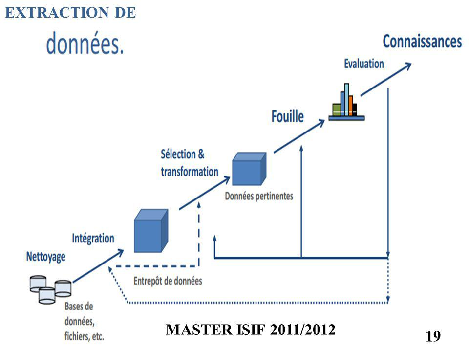 EXTRACTION DE MASTER ISIF 2011/2012 19