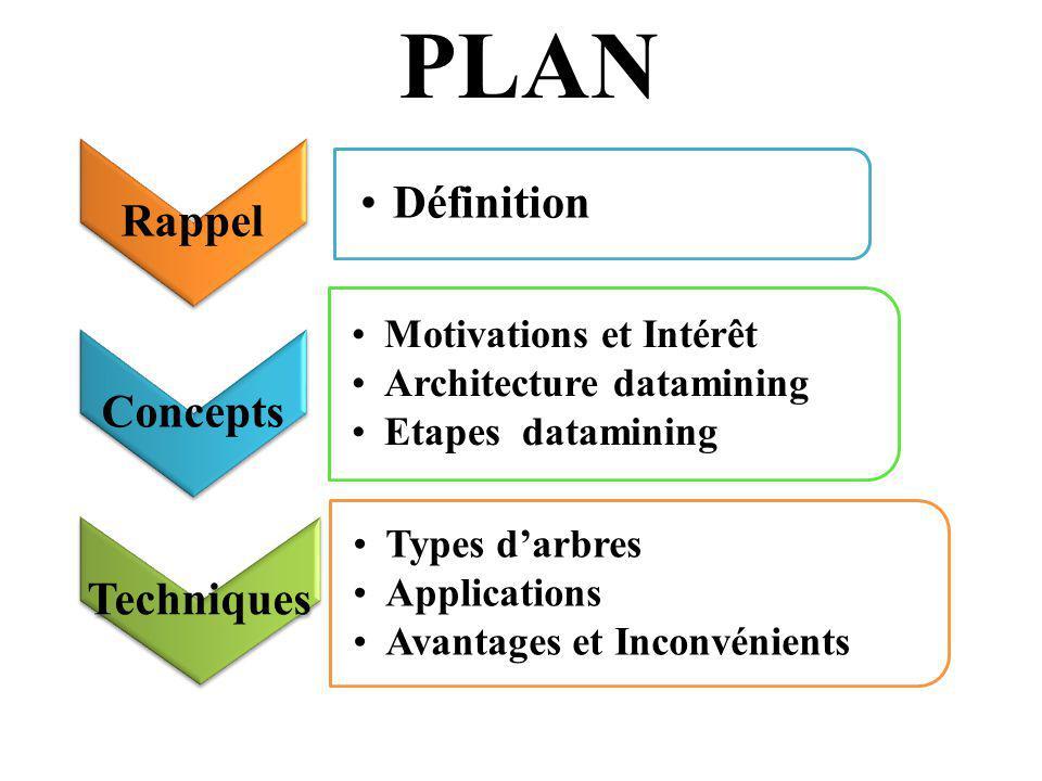 Rappel Définition Concepts Motivations et Intérêt Architecture datamining Etapes datamining Techniques Types darbres Applications Avantages et Inconvé