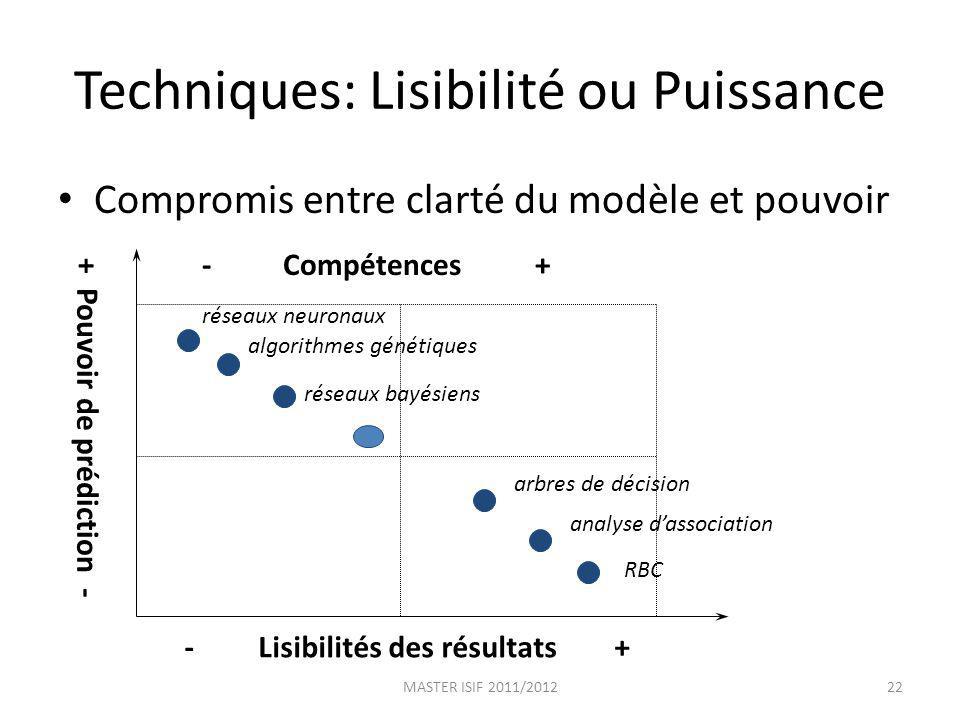 Techniques: Lisibilité ou Puissance Compromis entre clarté du modèle et pouvoir - Lisibilités des résultats + + Pouvoir de prédiction - réseaux neuron