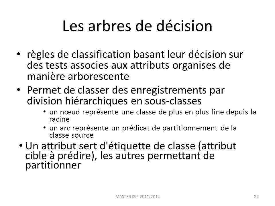 Les arbres de décision règles de classification basant leur décision sur des tests associes aux attributs organises de manière arborescente Permet de