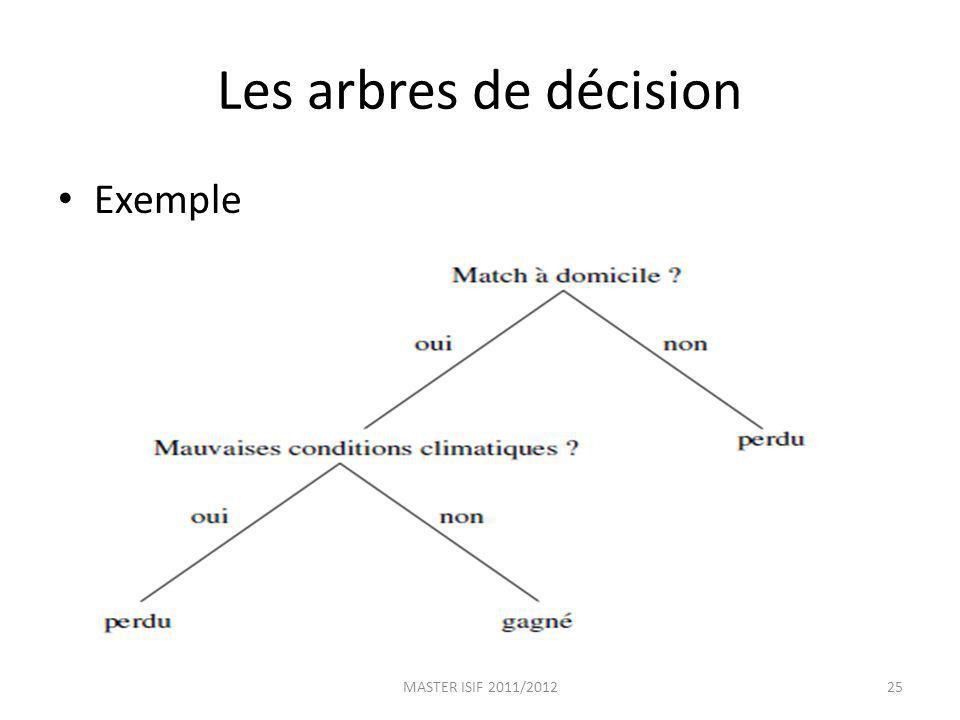 Les arbres de décision Exemple MASTER ISIF 2011/201225