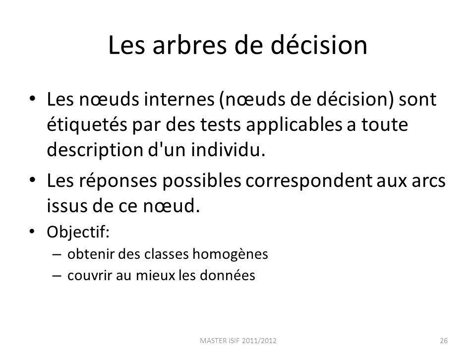 Les arbres de décision Les nœuds internes (nœuds de décision) sont étiquetés par des tests applicables a toute description d'un individu. Les réponses