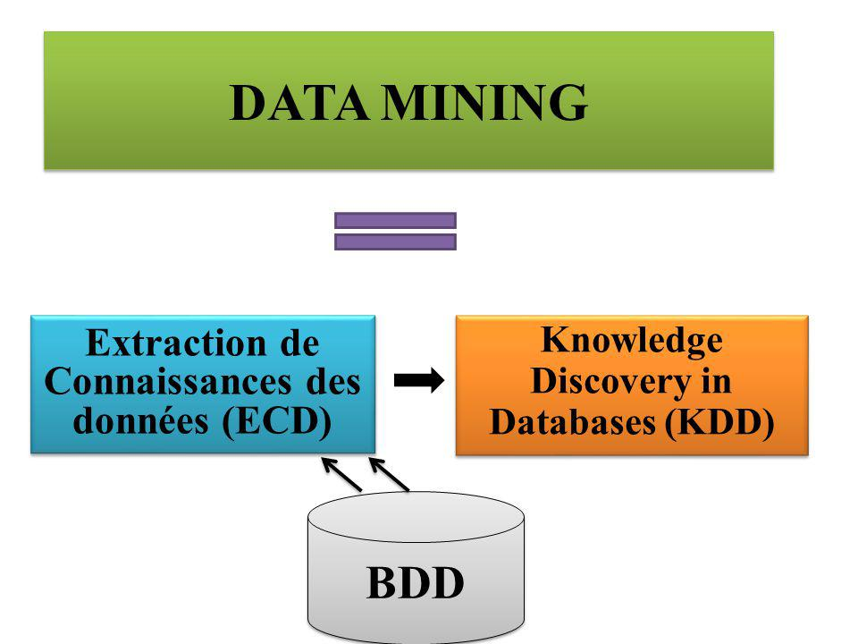 DATA MINING Knowledge Discovery in Databases (KDD) Extraction de Connaissances des données (ECD) BDD