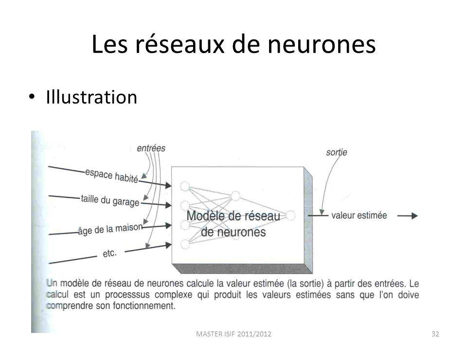 Les réseaux de neurones Illustration MASTER ISIF 2011/201232