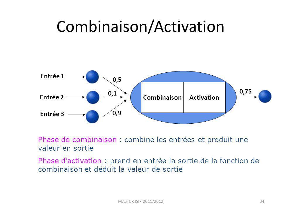 Combinaison/Activation Phase de combinaison : combine les entrées et produit une valeur en sortie Phase dactivation : prend en entrée la sortie de la