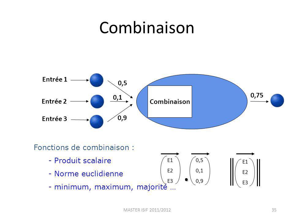 Combinaison Fonctions de combinaison : - Produit scalaire - Norme euclidienne - minimum, maximum, majorité … Combinaison Entrée 1 Entrée 2 Entrée 3 0,