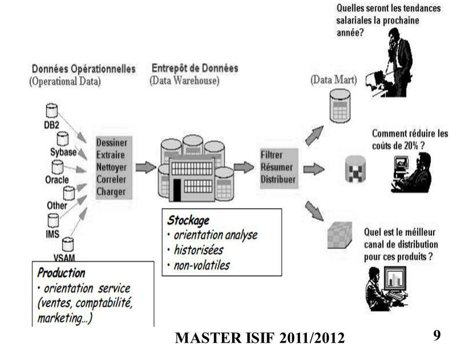 ARCHITECTURE DU DATAMINING MASTER ISIF 2011/2012 10