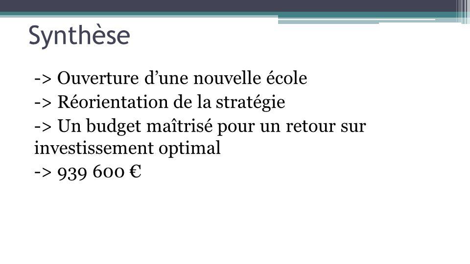 Synthèse -> Ouverture dune nouvelle école -> Réorientation de la stratégie -> Un budget maîtrisé pour un retour sur investissement optimal -> 939 600