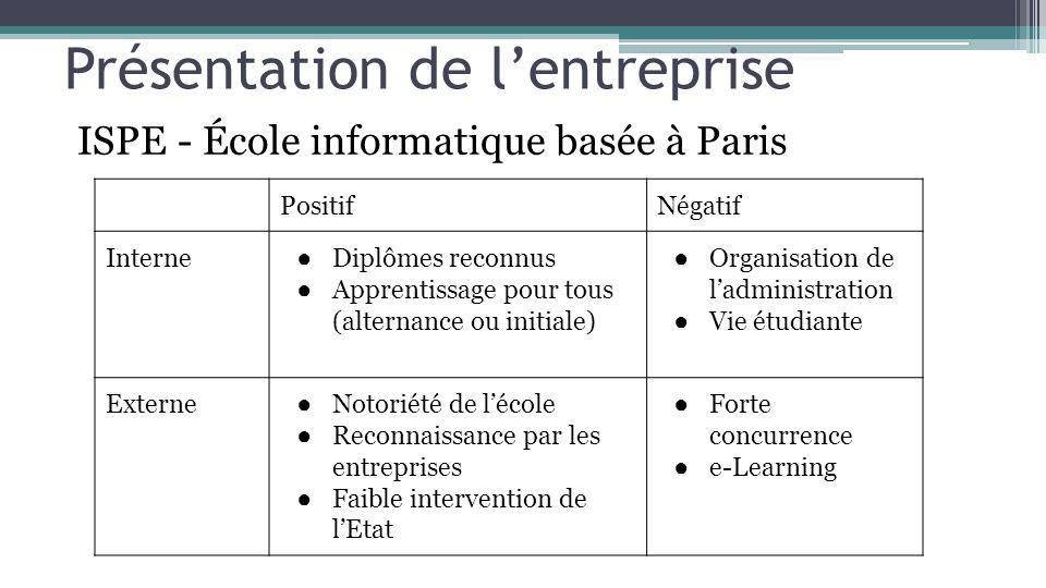 Présentation de lentreprise ISPE - École informatique basée à Paris PositifNégatif Interne Diplômes reconnus Apprentissage pour tous (alternance ou in