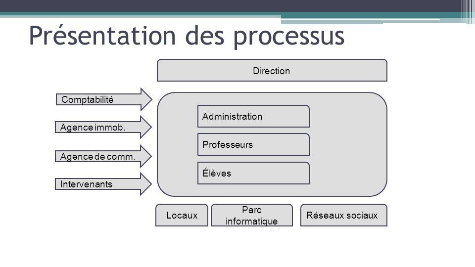 Présentation des processus Administration Professeurs Élèves Agence immob. Agence de comm. Intervenants Locaux Parc informatique Réseaux sociaux Direc