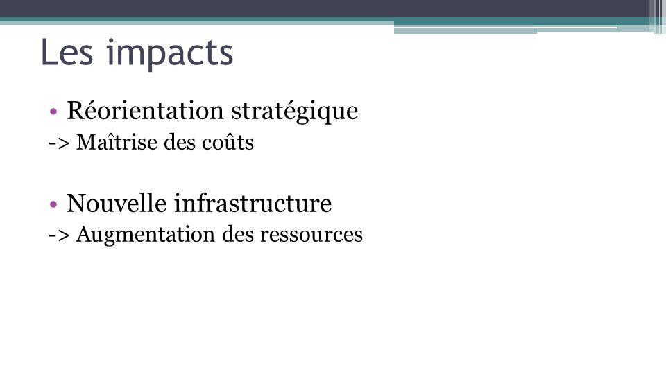 Les impacts Réorientation stratégique -> Maîtrise des coûts Nouvelle infrastructure -> Augmentation des ressources