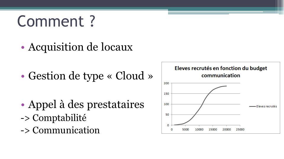 Comment ? Acquisition de locaux Gestion de type « Cloud » Appel à des prestataires -> Comptabilité -> Communication