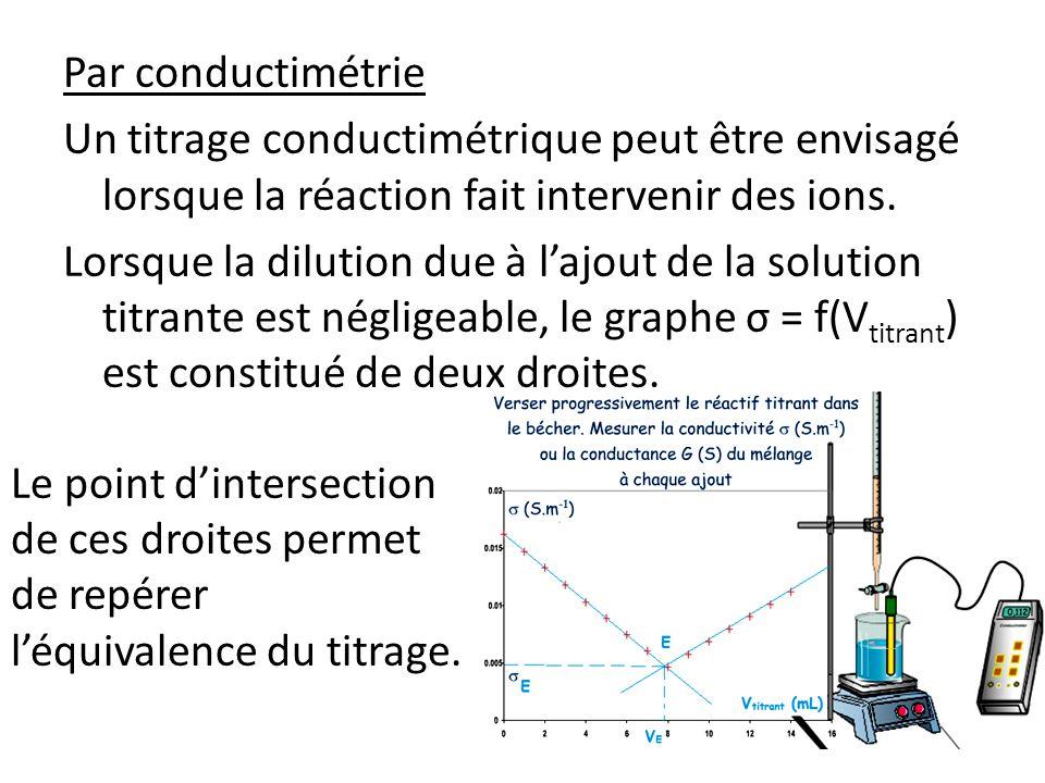 Par conductimétrie Un titrage conductimétrique peut être envisagé lorsque la réaction fait intervenir des ions.