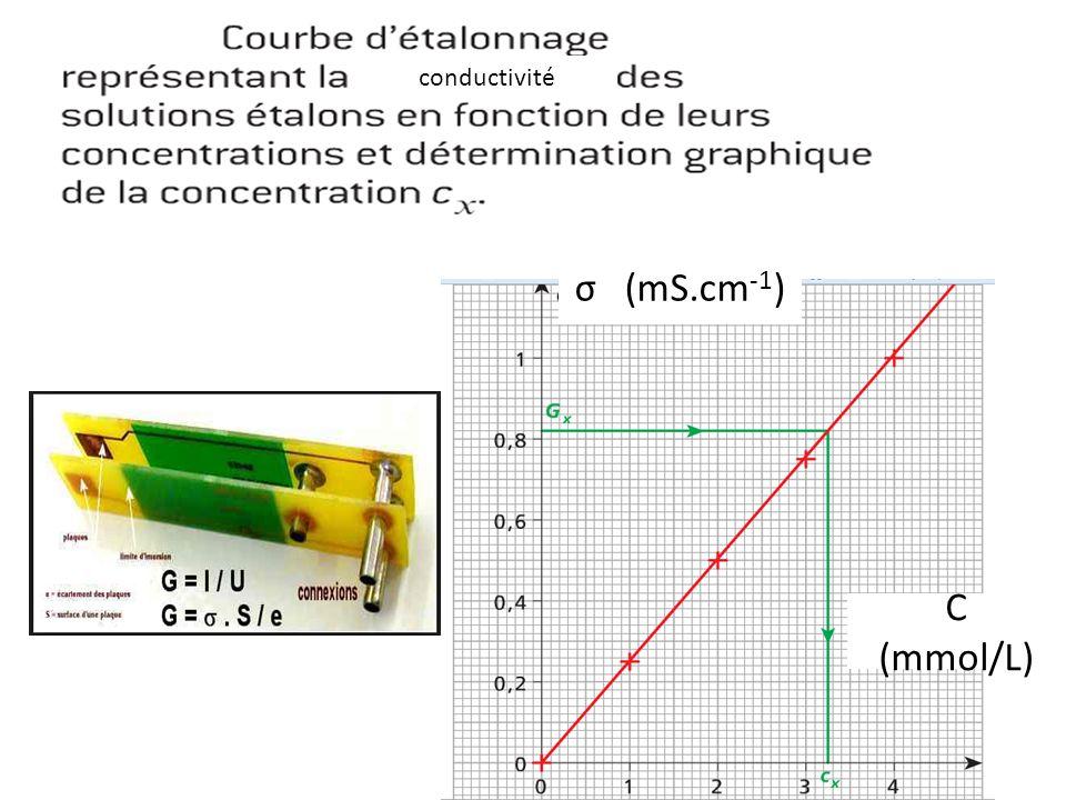 σ (mS.cm -1 ) C (mmol/L) conductivité