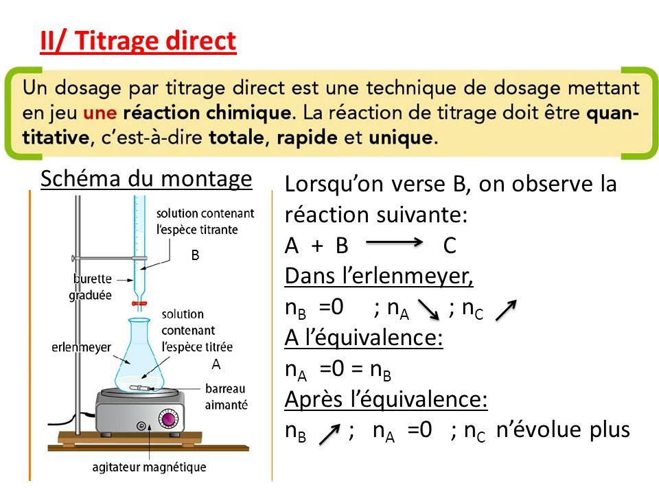 II/ Titrage direct Schéma du montage Lorsquon verse B, on observe la réaction suivante: A + B C Dans lerlenmeyer, n B =0 ; n A ; n C A léquivalence: n A =0 = n B Après léquivalence: n B ; n A =0 ; n C névolue plus B A