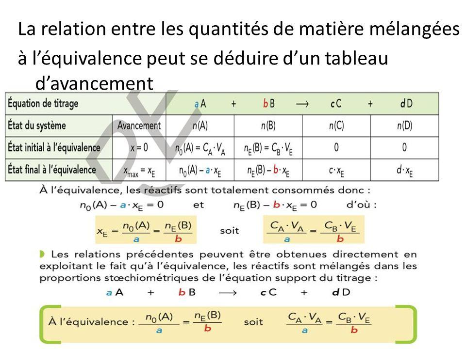 La relation entre les quantités de matière mélangées à léquivalence peut se déduire dun tableau davancement