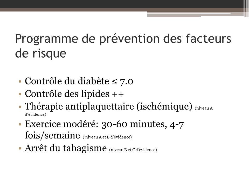 Programme de prévention des facteurs de risque Contrôle du diabète 7.0 Contrôle des lipides ++ Thérapie antiplaquettaire (ischémique) (niveau A dévidence) Exercice modéré: 30-60 minutes, 4-7 fois/semaine ( niveau A et B dévidence) Arrêt du tabagisme (niveau B et C dévidence)