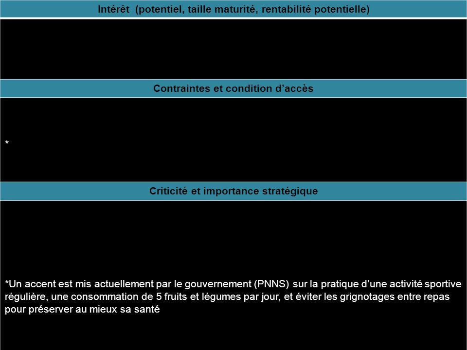 Intérêt (potentiel, taille maturité, rentabilité potentielle) Contraintes et condition daccès *Etre crédible (étude scientifique, être associé à un organisme officiel).