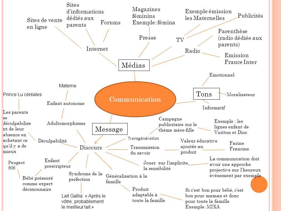 Communication Médias Message Discours TV Presse Internet Adultomorphisme Transgénération Radio Parenthèse (radio dédiée aux parents) Emission France I