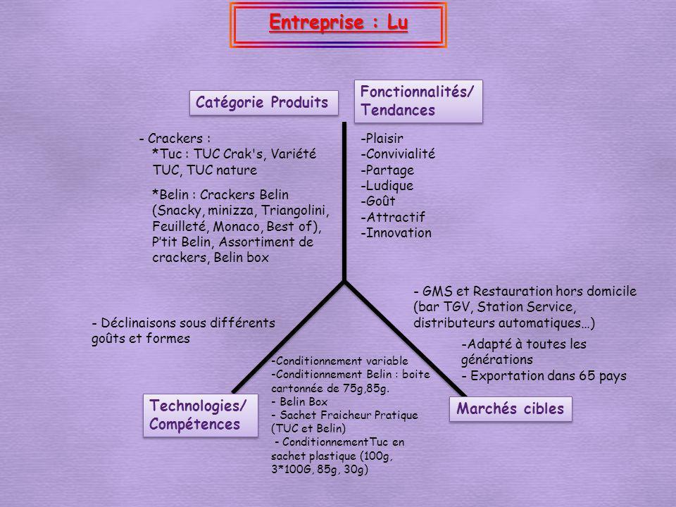 Entreprise : Lu Marchés cibles Catégorie Produits Fonctionnalités/ Tendances Fonctionnalités/ Tendances Technologies/ Compétences -Plaisir -Conviviali