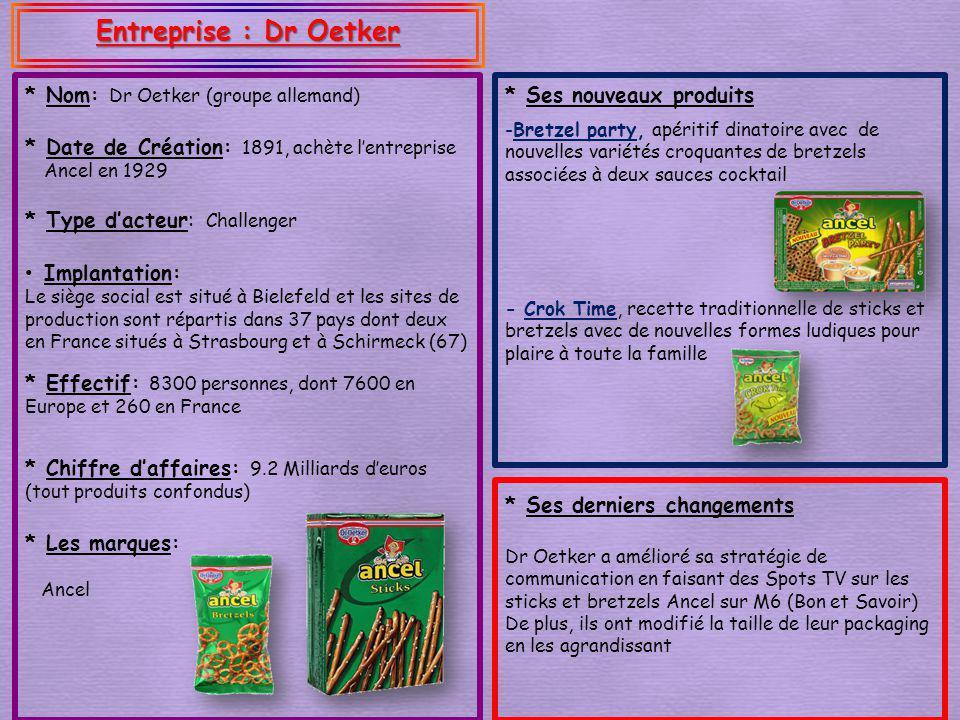 Entreprise : Dr Oetker * Ses derniers changements * Type dacteur: Challenger * Nom: Dr Oetker (groupe allemand) * Effectif: 8300 personnes, dont 7600