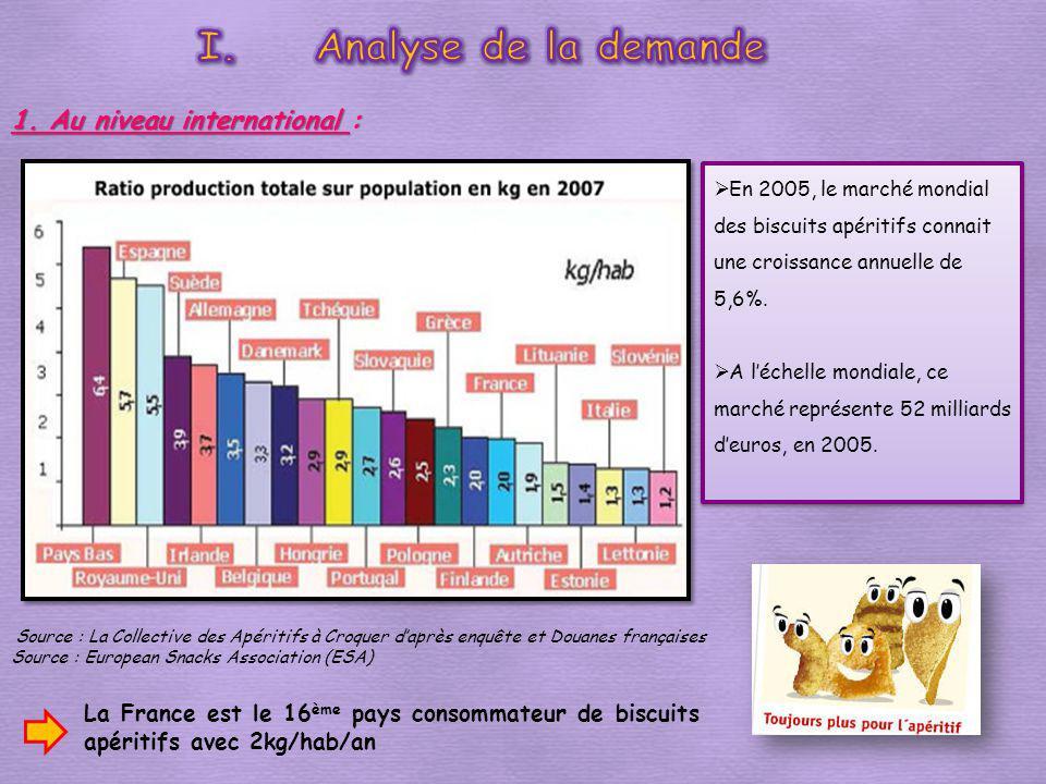 1. Au niveau international : En 2005, le marché mondial des biscuits apéritifs connait une croissance annuelle de 5,6%. A léchelle mondiale, ce marché