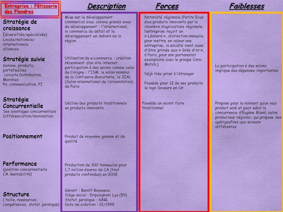 Stratégie suivie Stratégie de croissance ( diversifiée/spécialisée) Locale/nationale/ internationale alliancesForcesFaiblesses Performance (position c