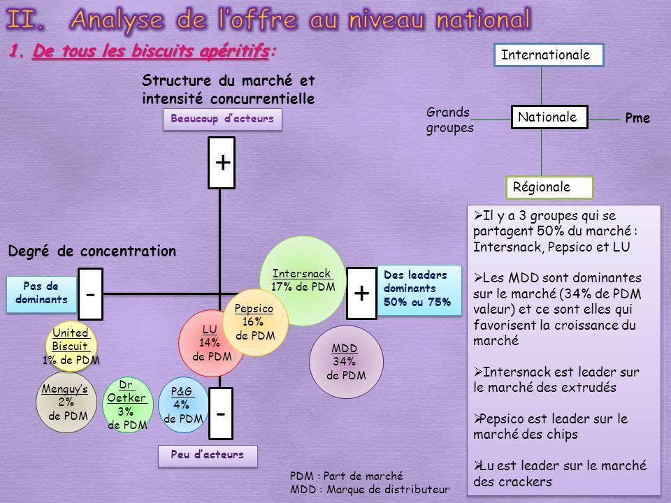 Internationale Pme Régionale Grands groupes Nationale Il y a 3 groupes qui se partagent 50% du marché : Intersnack, Pepsico et LU Les MDD sont dominan