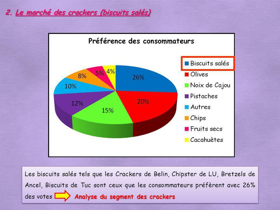 Analyse du segment des crackers Les biscuits salés tels que les Crackers de Belin, Chipster de LU, Bretzels de Ancel, Biscuits de Tuc sont ceux que le