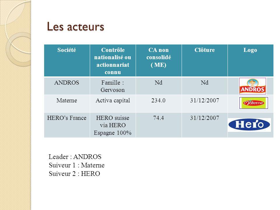 Les acteurs SociétéContrôle nationalisé ou actionnariat connu CA non consolidé ( ME) ClôtureLogo ANDROSFamille : Gervoson Nd MaterneActiva capital234.