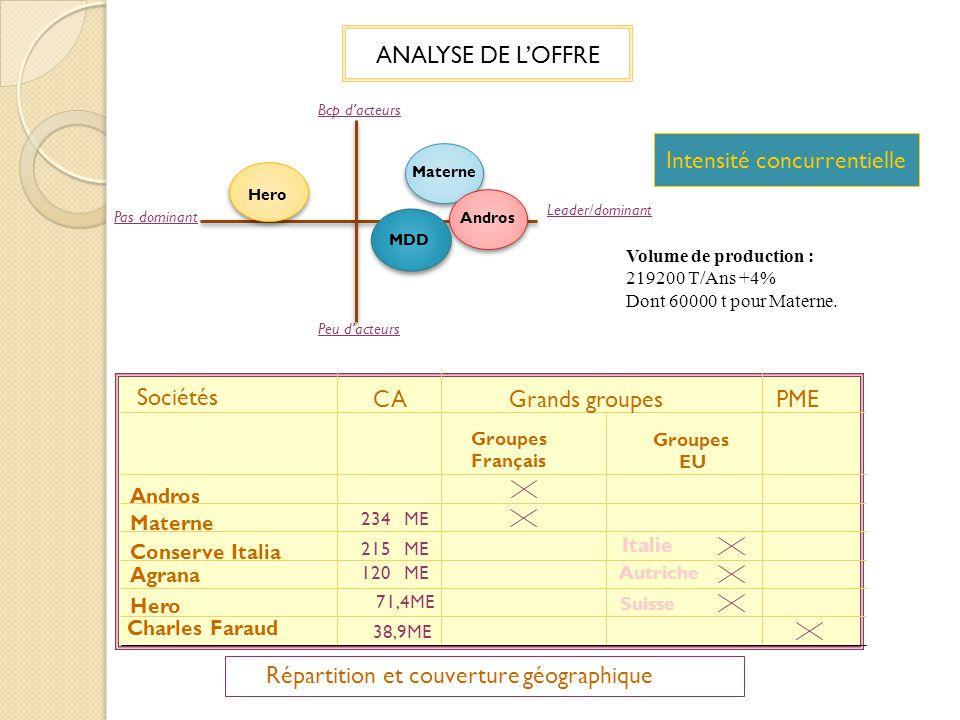 ANALYSE DE LOFFRE Pas dominant Leader/dominant Bcp dacteurs Peu dacteurs Materne Andros Hero MDD Volume de production : 219200 T/Ans +4% Dont 60000 t