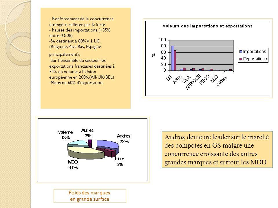 Andros demeure leader sur le marché des compotes en GS malgré une concurrence croissante des autres grandes marques et surtout les MDD Poids des marqu
