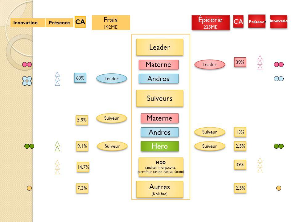 Présence Innovation Épicerie 225ME Épicerie 225ME Frais 192ME CA Leader 39% 13% 39% 2,5% Suiveur Leader Suiveur 63% 14,7% 2,5% 9,1% 5,9% 7,3% Leader S