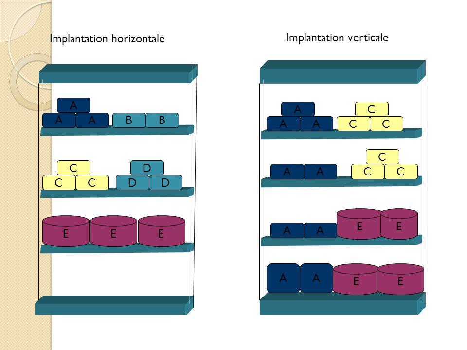 AA A BB CC C DD D EEE AA A AA AA AA EE EE CC C CC C Implantation horizontale Implantation verticale