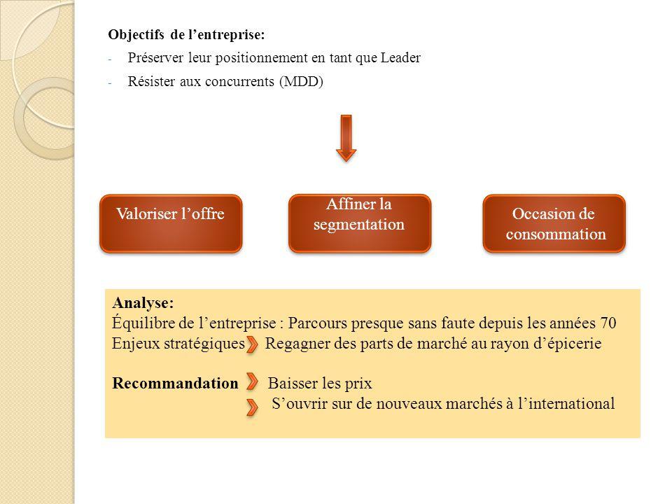 Objectifs de lentreprise: - Préserver leur positionnement en tant que Leader - Résister aux concurrents (MDD) Analyse: Équilibre de lentreprise : Parc