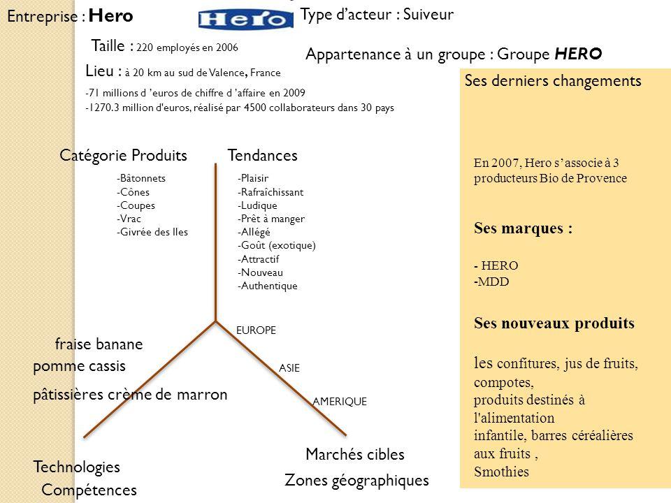 Entreprise : Hero Ses derniers changements Type dacteur : Suiveur Marchés cibles Zones géographiques Catégorie ProduitsTendances Technologies Compéten