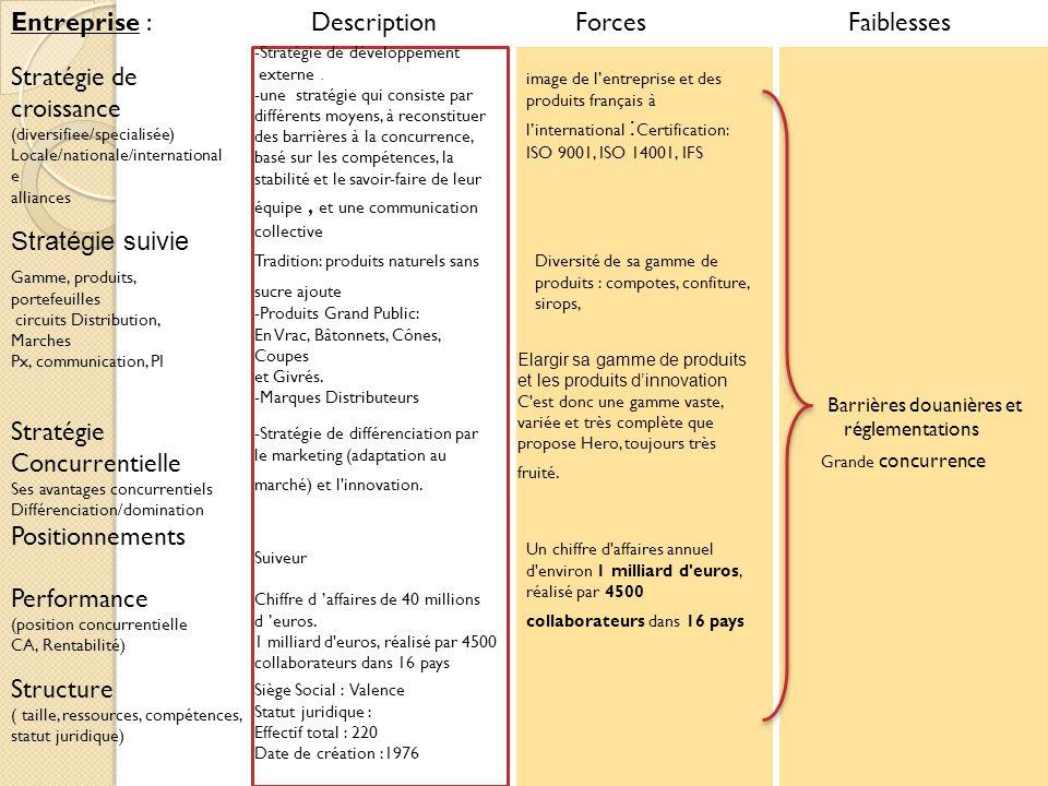 Entreprise : Stratégie suivie Stratégie de croissance (diversifiee/specialisée) Locale/nationale/international e alliances Barrières douanières et rég