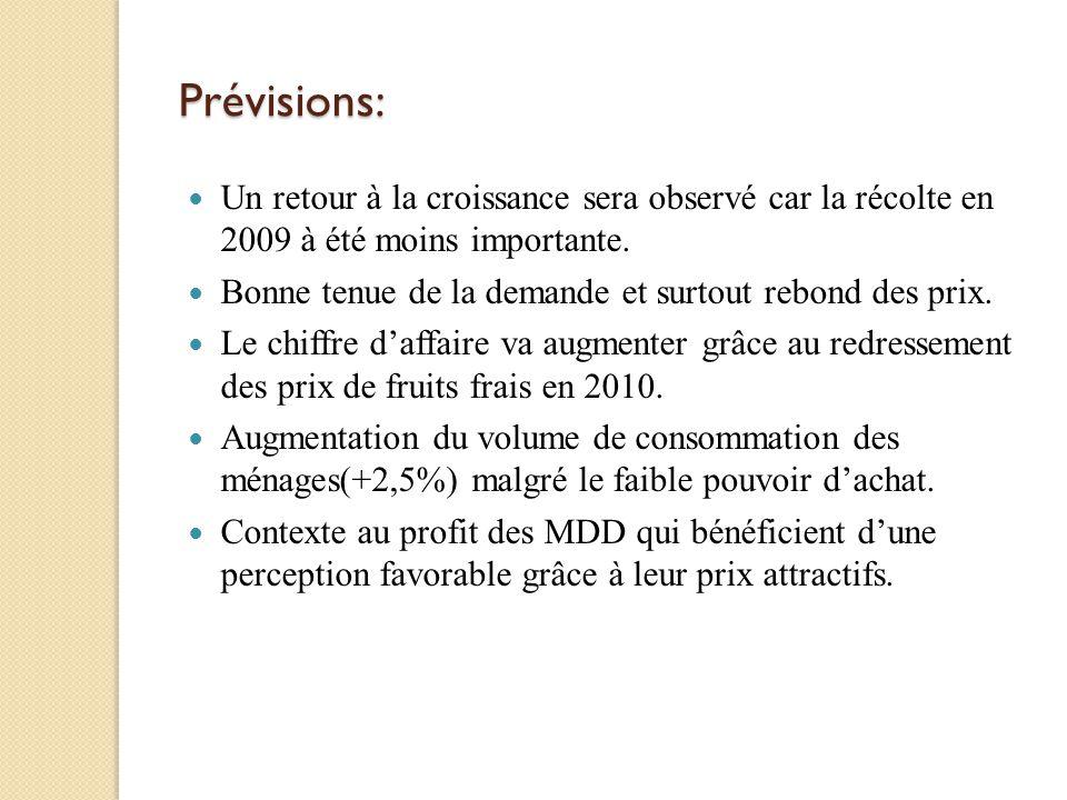 Prévisions: Un retour à la croissance sera observé car la récolte en 2009 à été moins importante. Bonne tenue de la demande et surtout rebond des prix