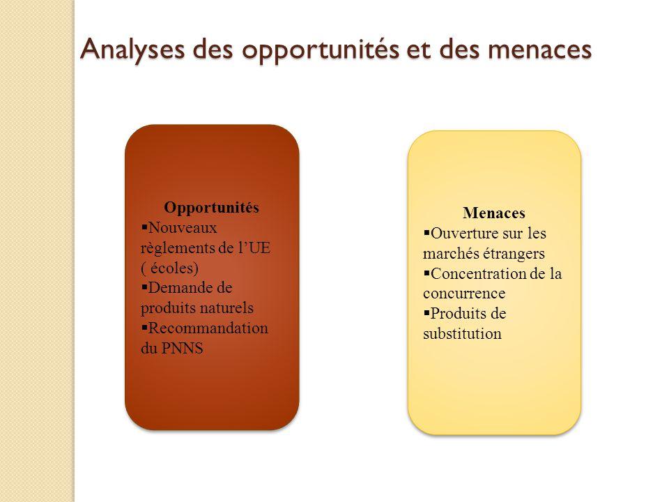 Analyses des opportunités et des menaces Opportunités Nouveaux règlements de lUE ( écoles) Demande de produits naturels Recommandation du PNNS Opportu