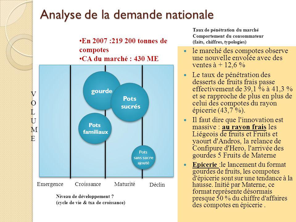 Analyse de la demande nationale le marché des compotes observe une nouvelle envolée avec des ventes à + 12,6 % Le taux de pénétration des desserts de