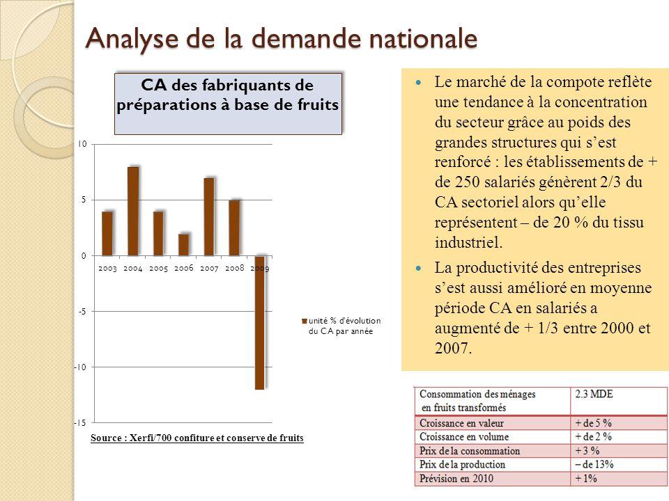 Analyse de la demande nationale Le marché de la compote reflète une tendance à la concentration du secteur grâce au poids des grandes structures qui s