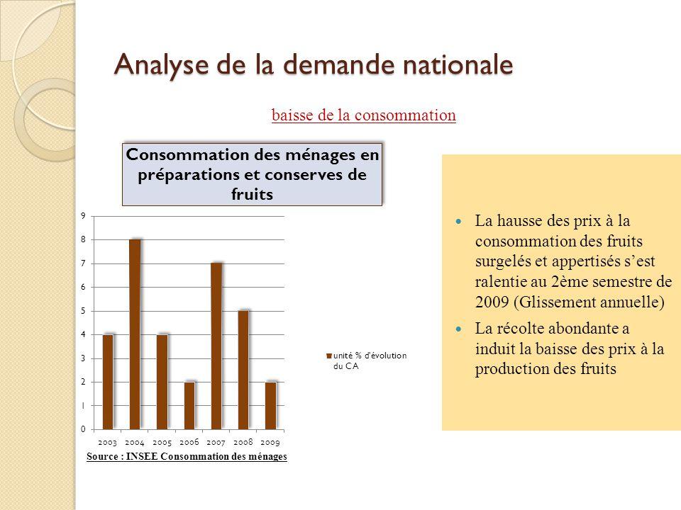 Analyse de la demande nationale La hausse des prix à la consommation des fruits surgelés et appertisés sest ralentie au 2ème semestre de 2009 (Glissem