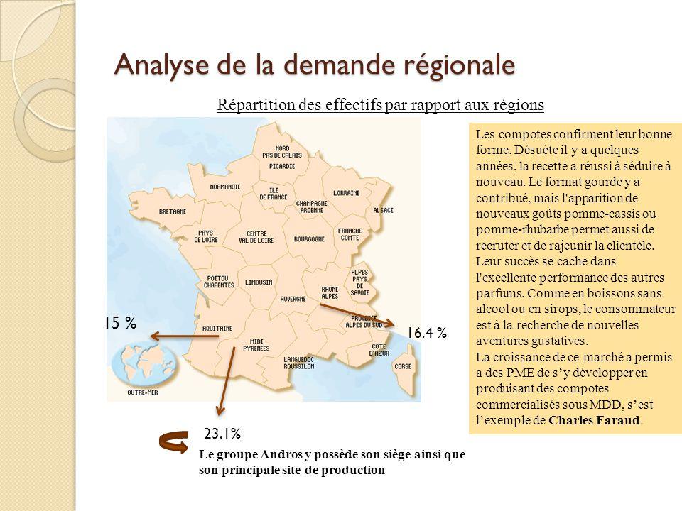 Analyse de la demande régionale 16.4 % 23.1% 15 % Le groupe Andros y possède son siège ainsi que son principale site de production Répartition des eff